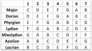 Hawaiian Slack Key Guitar Chord Chart Get Some Top Guitar Chords Guitarchords In 2019 Guitar