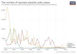 Polio Vaccine Chart Polio Our World In Data