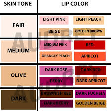 Skin Tone Nail Polish Color Matching Chart Find The Perfect Lip Color For Your Skin Tone Alldaychic
