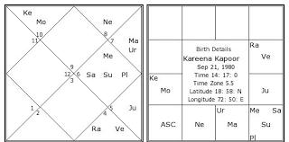 Kareena Kapoor Birth Chart Kareena Kapoor Kundli