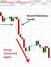 Basic Candlestick Patterns