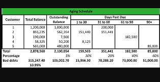 allowance for uncollectible accounts balance sheet allowance for uncollectible accounts explained with examples