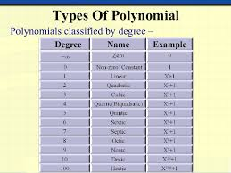 Polynomial Degree Chart Polynomials And Linear Equation Of Two Variables