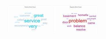 All Rights Reserved Symbol Positive And Negative Review Word Clouds All Rights