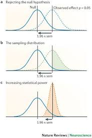 Statistical Power Formula Power Failure Why Small Sample Size Undermines The
