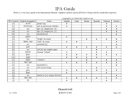 The german consonants and the ipa. Ipa Pronunciation Guide Ipanow Com