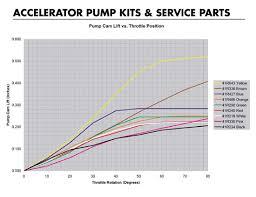 Holley Accelerator Pump