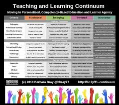 Competency Based Rethinking Learning