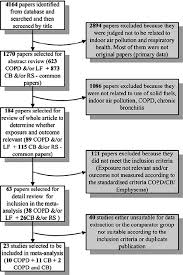 Copd Guidelines Chart Flow Chart Showing Studies Related To Chronic Obstructive