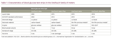 Onetouch Blood Glucose Monitoring Systems Impact Of New