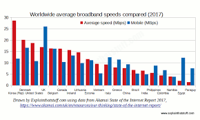 Internet Speed Chart World How Broadband Internet And Mobile Broadband Works