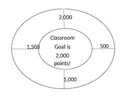 Dojo Pie Chart Classroom Dojo Goal Pie Chart By Ms Addison Teachers Pay