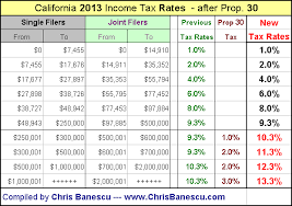 State Income Tax Chart Pay Prudential Online