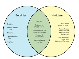 Compare And Contrast Hinduism And Buddhism Chart Difference Between Buddhism And Hinduism Whyunlike Com