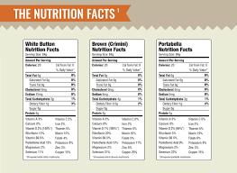 mushroom nutritions