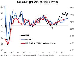 Pmi Chart Chart Us Pmi Points To Stronger Gdp Growth Wealth365 News