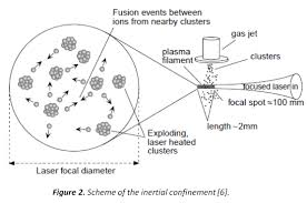 fusion in deuterium plasma has been observed in laboratories using cers activated by lasers known as inertial confinement fig 2