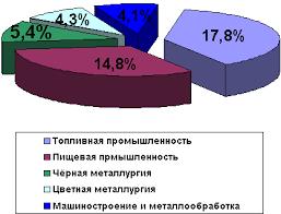 БОЛЬШАЯ НАУЧНАЯ БИБЛИОТЕКА Диплом Иностранные инвестиции в  Диплом Иностранные инвестиции в российской экономике