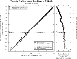 example of a close to ideal velocity profile