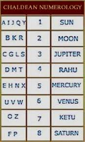 Numerology Chart Name Calculator Numerology Calculator Name And Date Of Birth Free In Hindi
