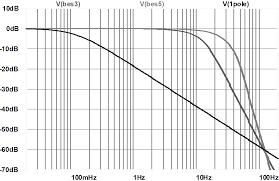 Lcr Filter Design Planet Analog Design A Fast Settling Bias Voltage Filter