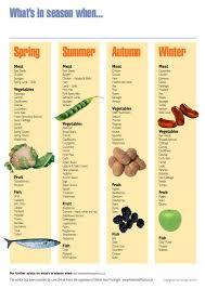 Seasonal Fruit And Veg Chart Uk 17 Timeless Eating Seasonally Chart
