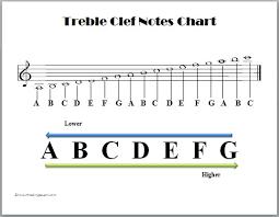 Music Notes Chart Guitar