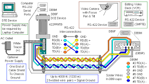 pelco wiring diagram related keywords pelco wiring diagram long rs485 ptz wiring diagram website