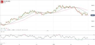 Eurusd Price At Risk Of Further Heavy Fall Nasdaq
