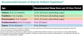 How Much Sleep Does My Child Need Chart Healthy Sleep Habits How Many Hours Does Your Child Need