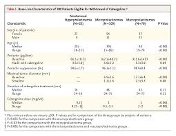 Withdrawal of Long-Term Cabergoline Therapy for Tumoral and ...