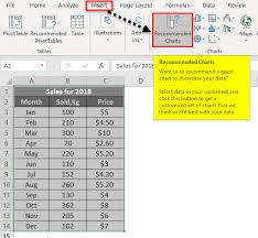 If Then Chart Template Chart Templates In Excel How To Create Chart Or Graph