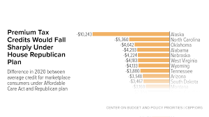 House Tax Credits Would Make Health Insurance Far Less ...
