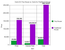 Small Picture Tiny House Cost vs Traditional House Cost Tiny House Listings