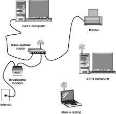 a typical computer networking setup dummies how to setup a network switch and router at Typical Home Network Diagram