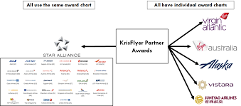 Air New Zealand Award Chart How To Redeem Krisflyer Miles On Over 30 Partner Airlines
