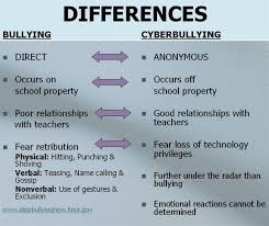 Chart Showing The Differences Between Confrontational