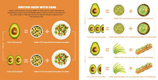 Mission Produce Introduces Size Interchangeability Chart