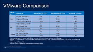 Windows Server 2012 Vs 2012 R2 Comparison Chart Hyper V Vs Vmware Jasonkellyphoto Co