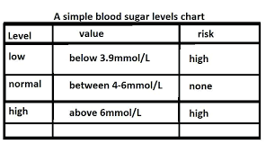 Blood Sugar Levels Chart Normal Values Template Maker Software Free ...