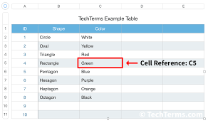 Cell Reference Definition