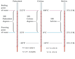 Convert Degrees Celsius To Fahrenheit Nuclear Power