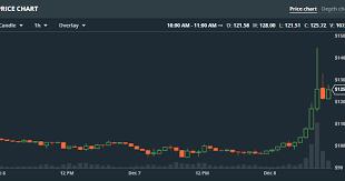Gdax Coinbase Account Bitfinex Analyzing Charts