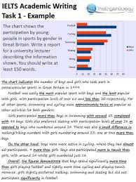Bar Chart With Explanation This Article Gives A Model Answer For An Example Academic