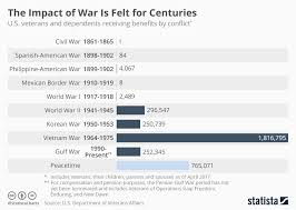 Chart The Impact Of War Is Felt For Centuries Statista