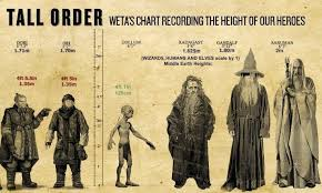 Tall Order Weta S Chart Recording The Height Of Our Heroes