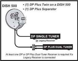 the dishpro plus dpp twin lnb canadian tv computing and home the dishpro plus dpp twin lnb canadian tv computing and home theatre forums