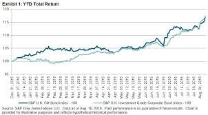 Uk Gilts Chart Performance Trends In The U K Gilt And Corporate Bond