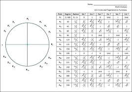 Unit Circle Chart Sin Cos Tan Math Sin And Cos Values Chart