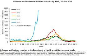Wa Flu Deaths Double Within A Week As Influenza Disease